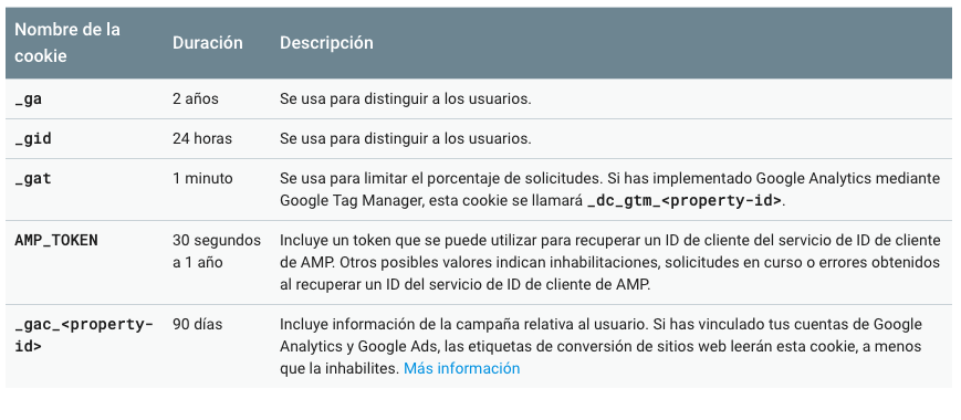 cookies google analytics